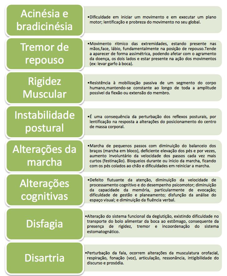 Sintomas mais frequentes da doença de Parkinson